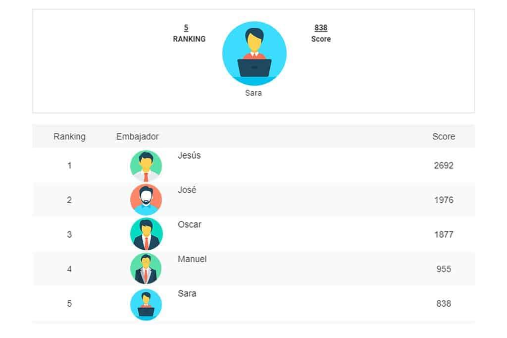 Gamificación y ranking de embajadores de marca con BeAmbassador