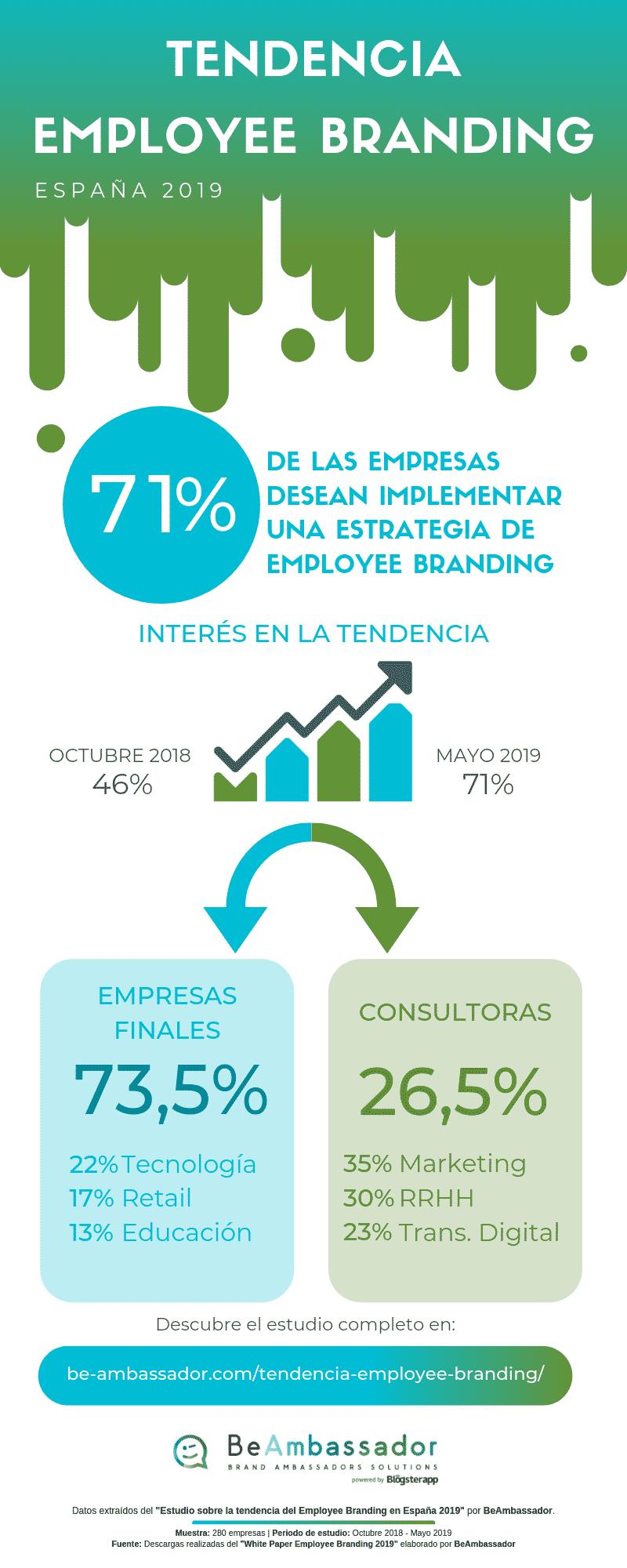 Tendencia Employee Branding